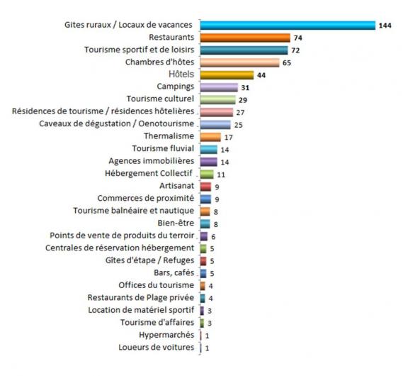 Les professionnels de tourisme Héraultais ayant répondu au questionnaire Covid-19 Suivi de l'activité